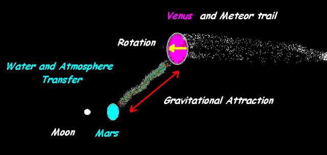 106 bit mars venus moon