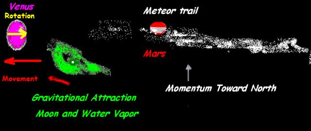 108 bit mars venus moon