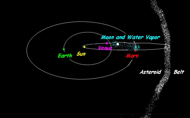 110bit  mars venus moon